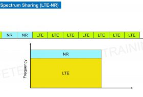 DSS – Dynamic Spectrum Sharing 5G-LTE